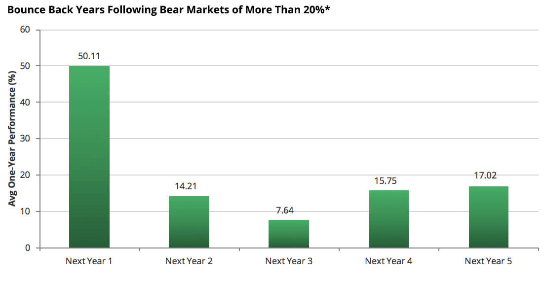 Chart showing Bounce Back Years Following Bear Markets of More Than 20%