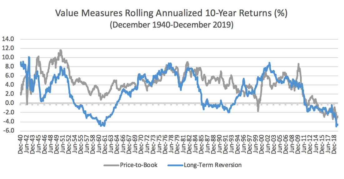 Chart showing Value Measures Rolling Annualized 10-Year Returns