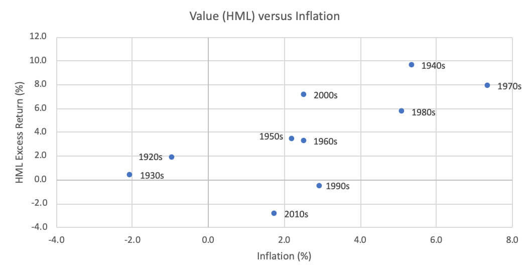 Chart showing Value(HML) versus Inflation