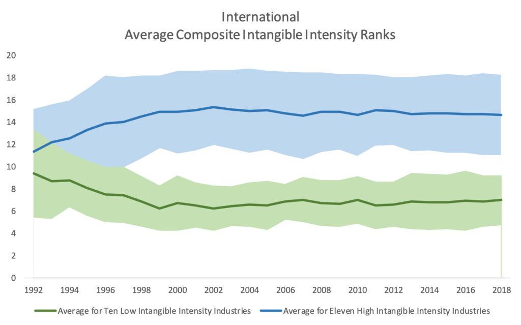 International Average Composite Intangible Intensity Ranks