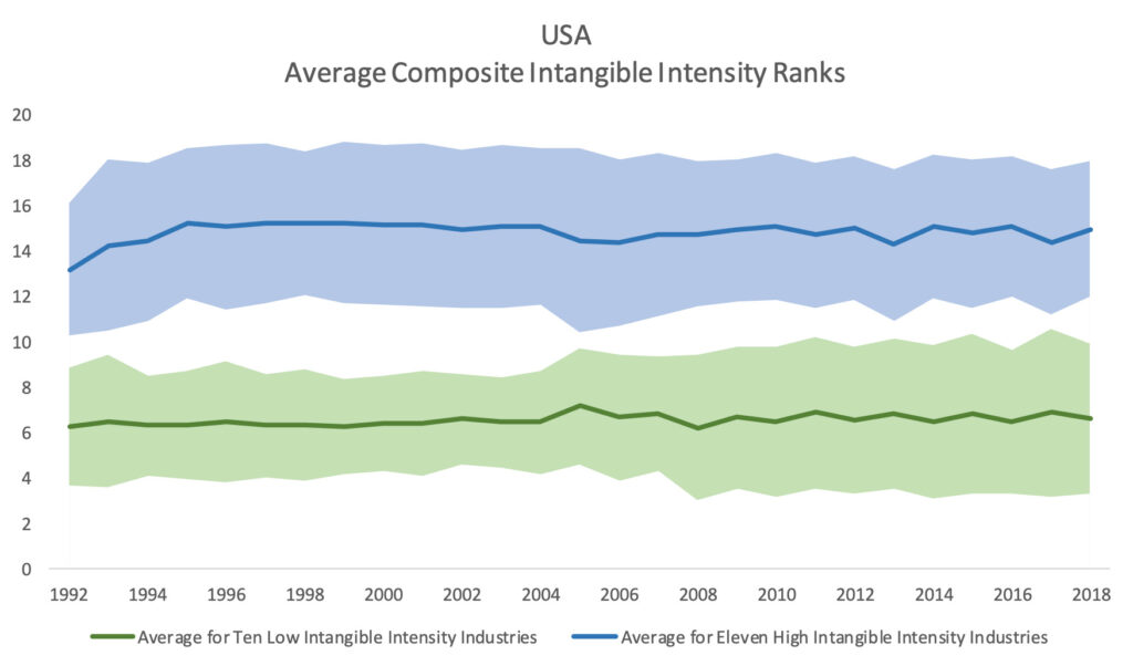 USA Average Composite Intangible Intensity Ranks